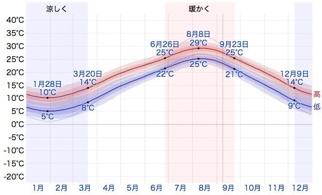 平均最高・最低気温