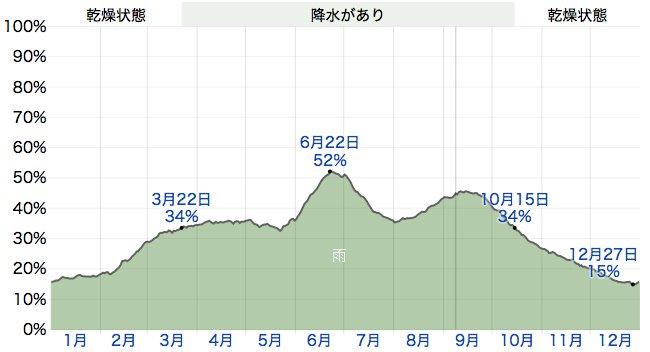 1 日当たりの降水確率